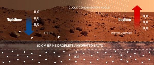 Ciclo d'acqua su Marte