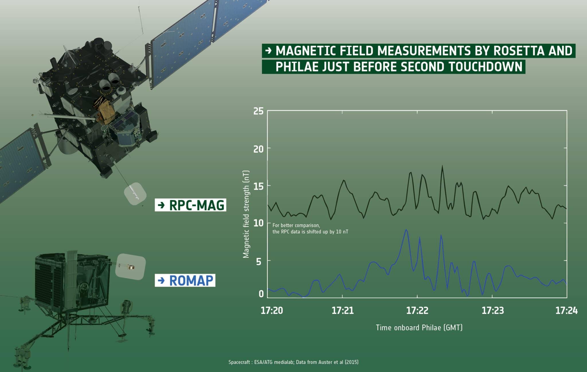 Frequenze radio di Rosetta e Philae