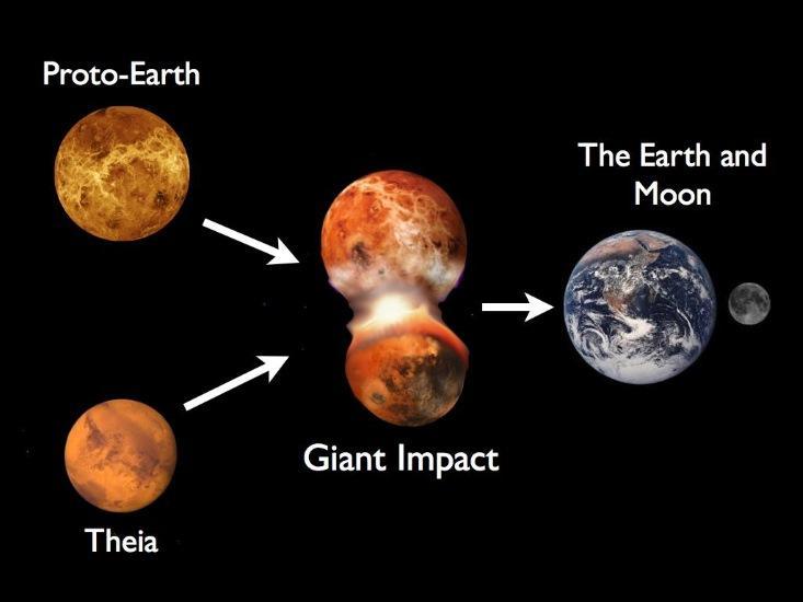 Terra - Theia - Luna