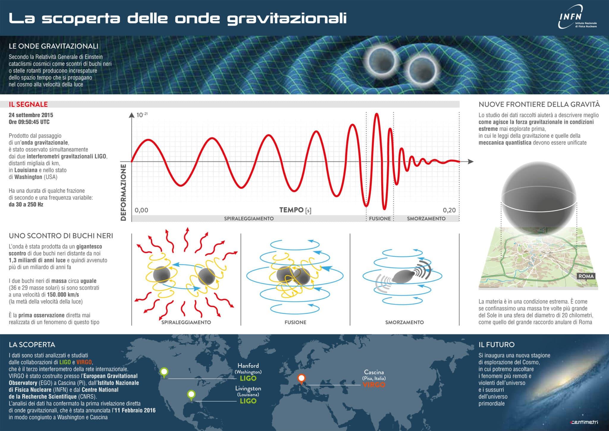 Onde gravitazionali - INFN