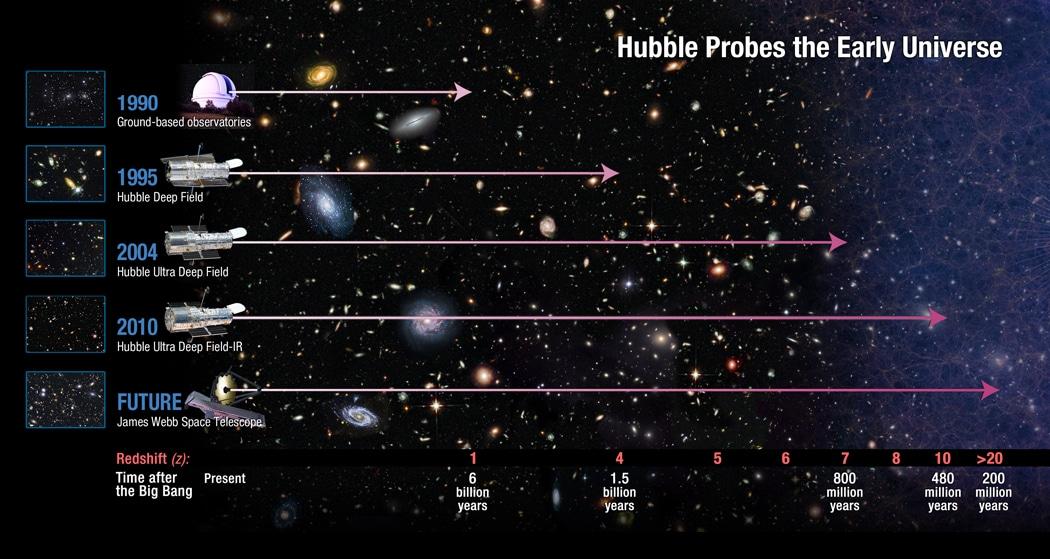 Telescopi e relative portate