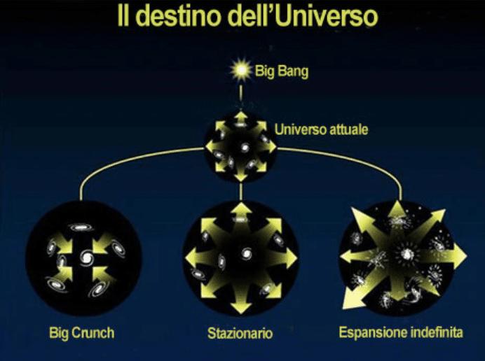 Le varie ipotesi sul destino dell'Universo.