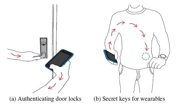 Body-password