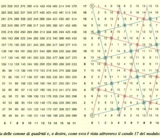 Ian Stewart Paranormale Matematica