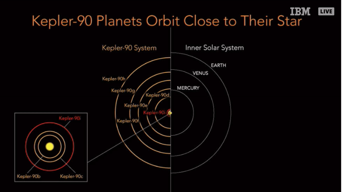 La NASA scopre un nuovo pianeta grazie a Google